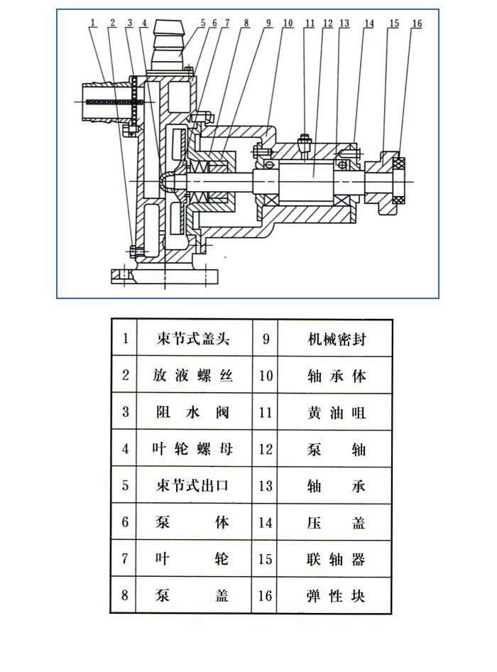 JMZ不锈钢自吸酒泵,自吸化工泵