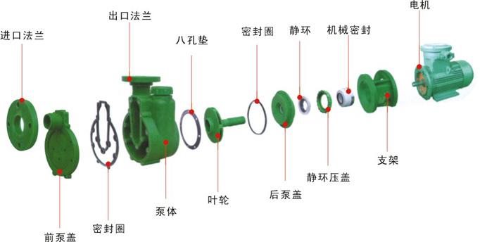 FPZ聚丙烯耐腐蚀自吸化工泵