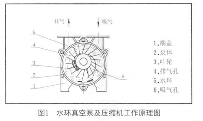 真空泵,无油真空泵,铸铁真空泵,不锈钢真空泵,干式真空泵,旋片式真空泵,活塞式真空泵,涡轮真空泵
