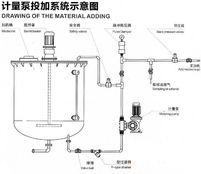 GM(DJ-Z)机械隔膜式计量泵